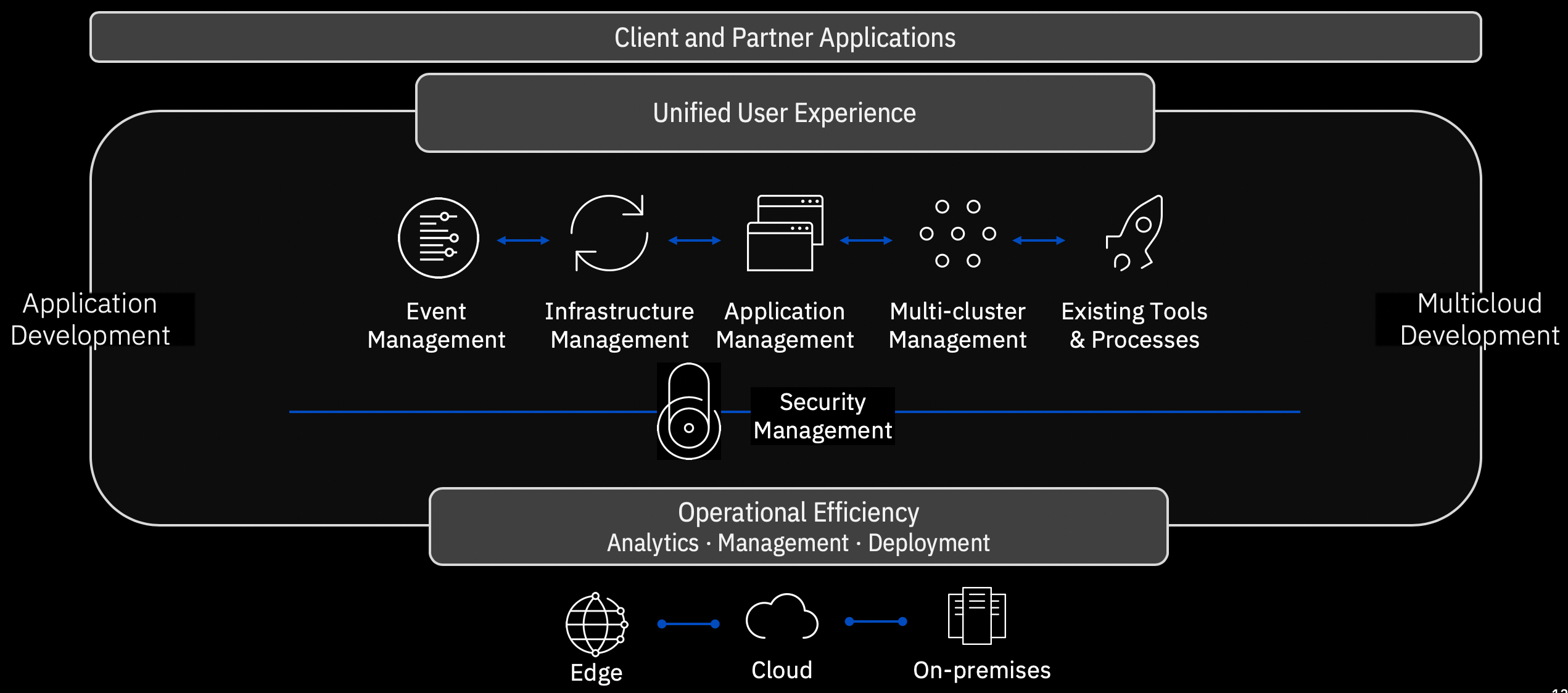 cloud pak for multicloud overview